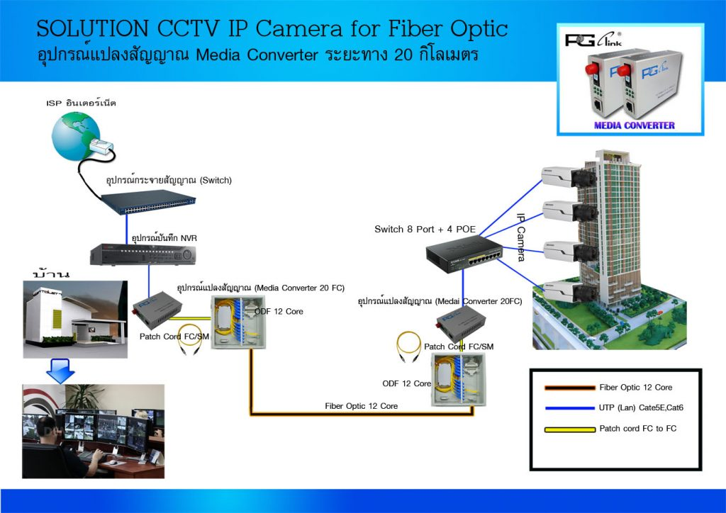 Solution CCTV Ipcamera small