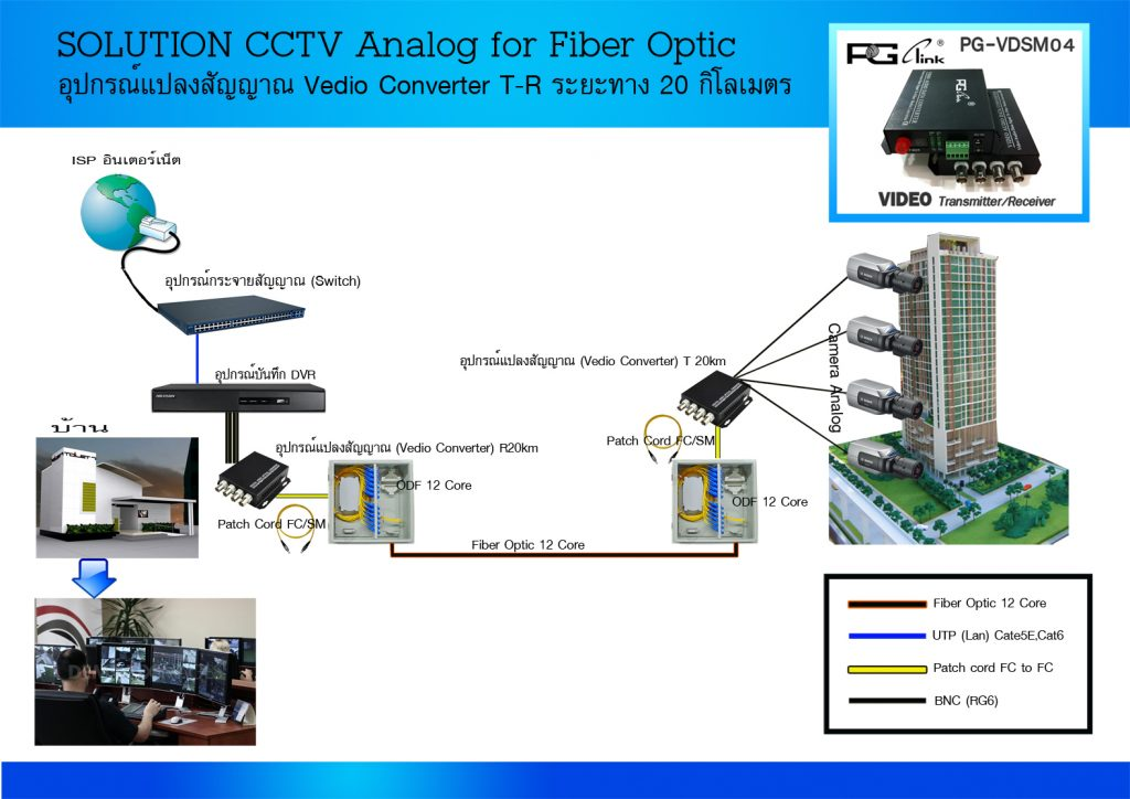 Solution CCTV analog small